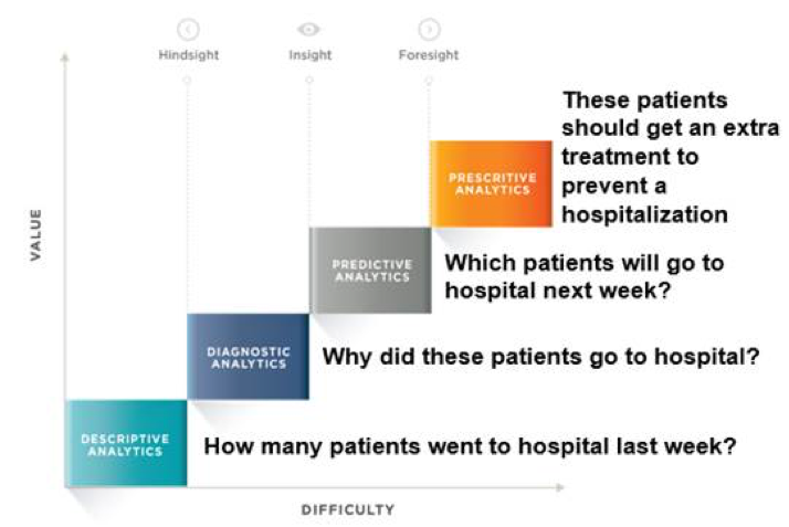 4 Stages of Healthcare Analytics Continuum