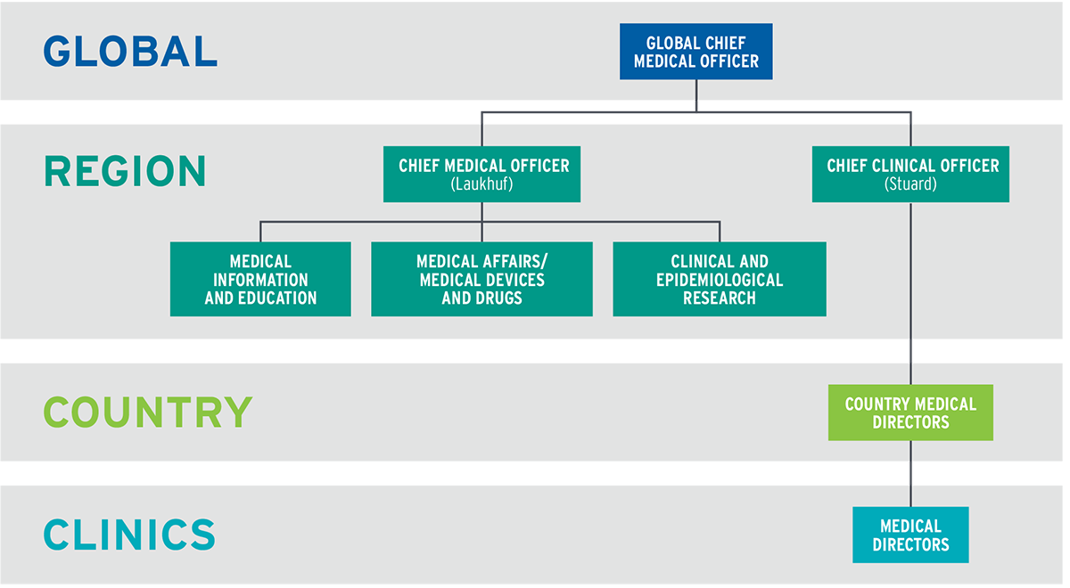 The Global Medical Office leadership structure