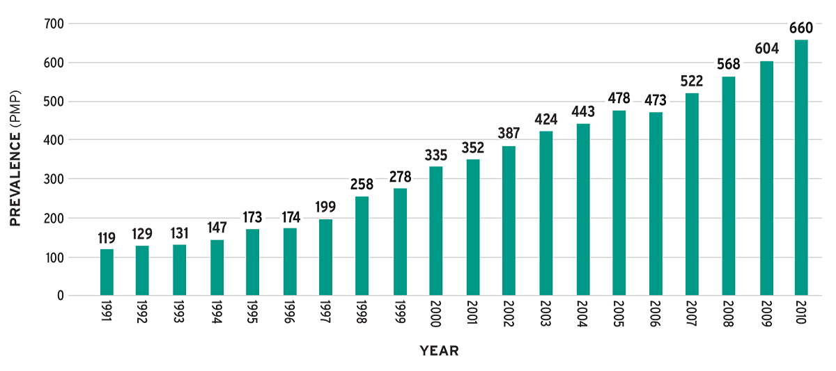 Graph of Latin American Dialysis and Renal Transplantation Registry 1991-2010