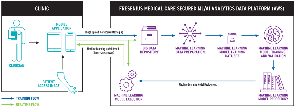 Architecture of the app solution: clinic to the Fresenius Medical Care secured ML/AI analytics data platform