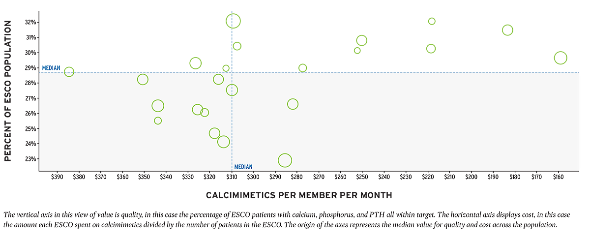 Visualization of the value equation, percent of ESCO population vs calcimimetrics per member per month