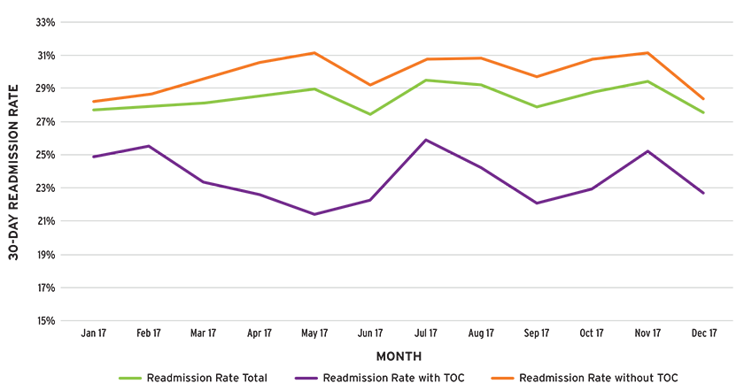 Graph of thirty-day readmission rates in ESKD patients by TOC visit status per month
