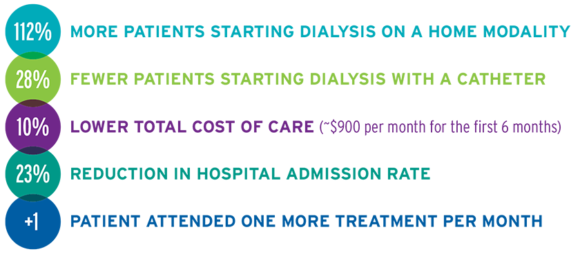 Graphic of impact of the Renal Care Coordinator program