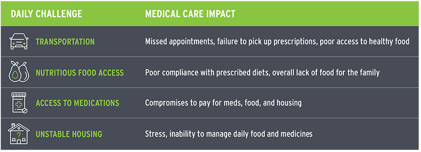 Graphic of medical impact of the daily challenges of people with socioeconomic deficits