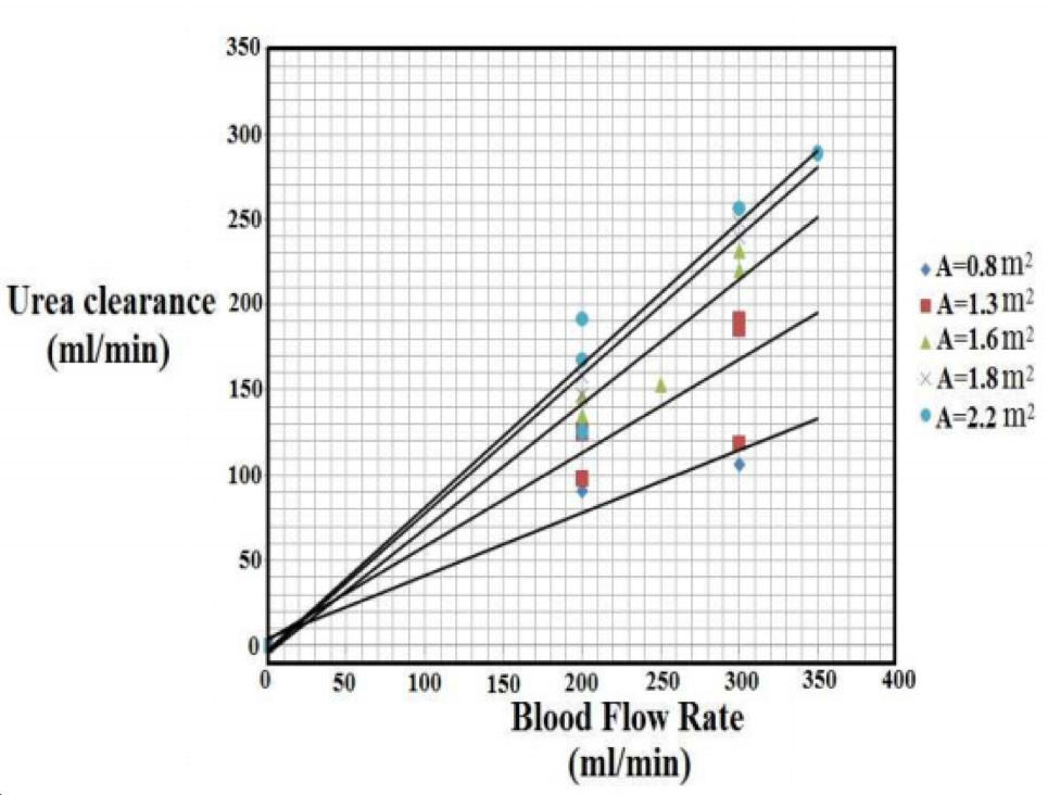 Chart of urea clearance to blood flow rate