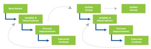 Recursive quality management process focus on outlier patient group