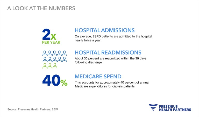 A look at the numbers for hospital admissions, readmissions and medicare spend for dialysis patients.
